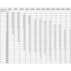 Таблиця пакування метизів,  штук в упаковці
