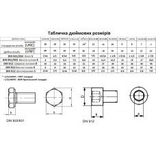 Перевідна таблиця дюймів